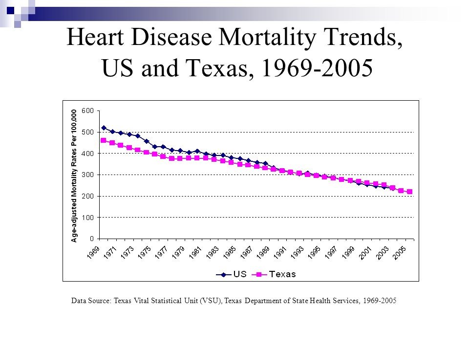 Heart Disease Mortality Trends, US and Texas, 1969-2005