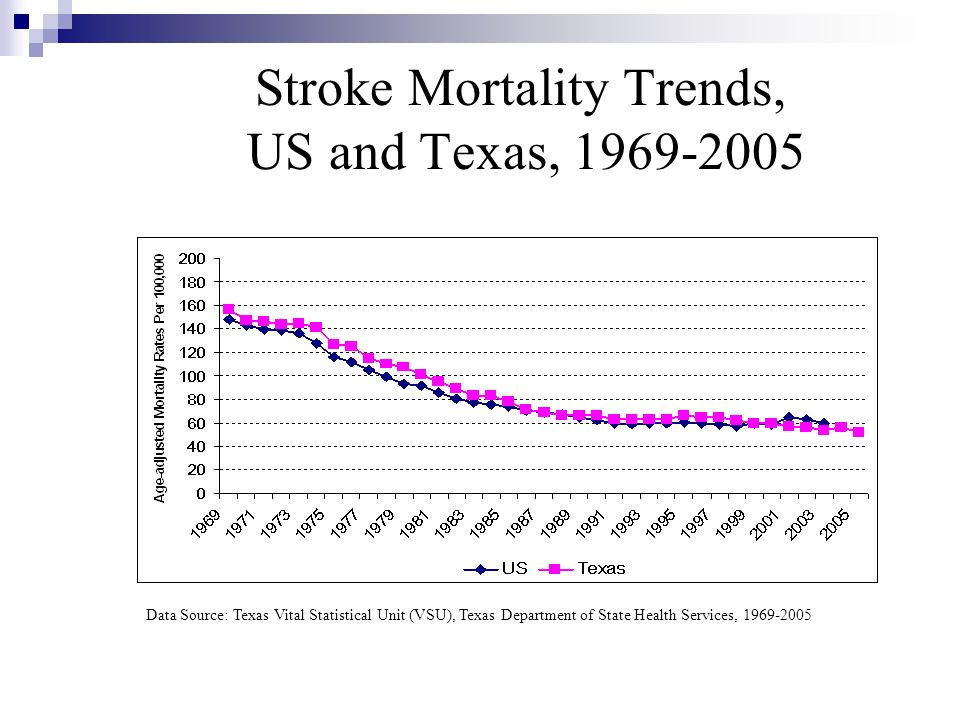 Stroke Mortality Trends, US and Texas, 1969-2005