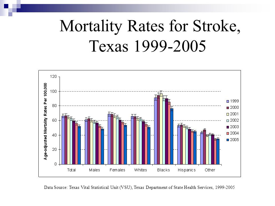 Mortality Rates for Stroke, Texas 1999-2005