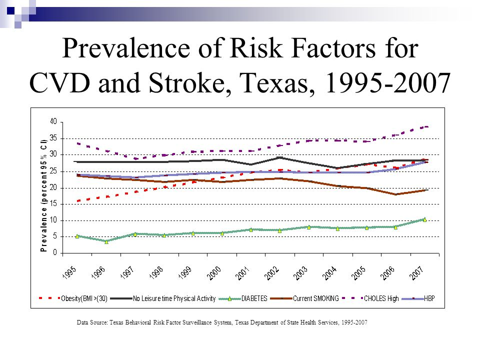 Prevalence of Risk Factors for CVD and Stroke, Texas, 1995-2007