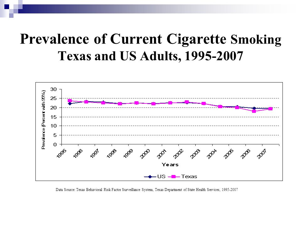 Prevalence of Current Cigarette Smoking Texas and US Adults, 1995-2007
