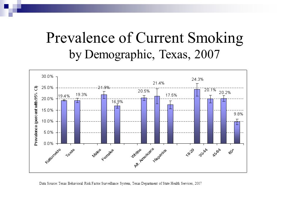 Prevalence of Current Smoking
