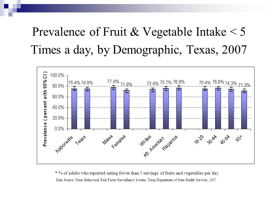 Prevalence of Fruit & Vegetable Intake < 5 Times a day, by Demographic, Texas, 2007