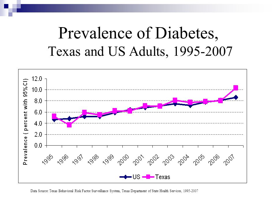 Prevalence of Diabetes, Texas and US Adults, 1995-2007