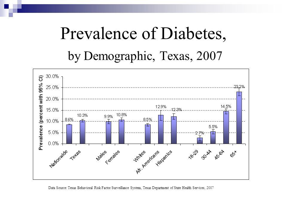 Prevalence of Diabetes, by Demographic, Texas, 2007