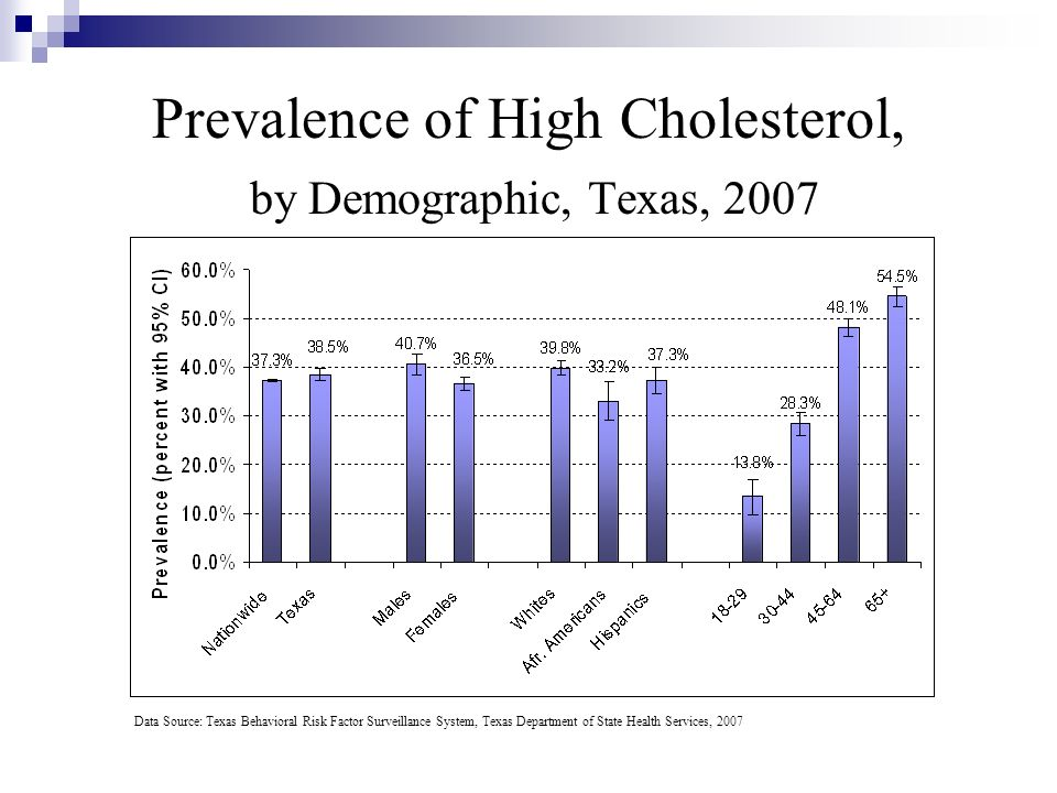 Prevalence of High Cholesterol, by Demographic, Texas, 2007