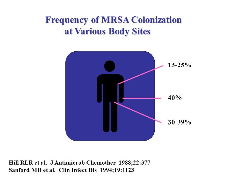 Frequency of MRSA Colonization at Various Body Sites