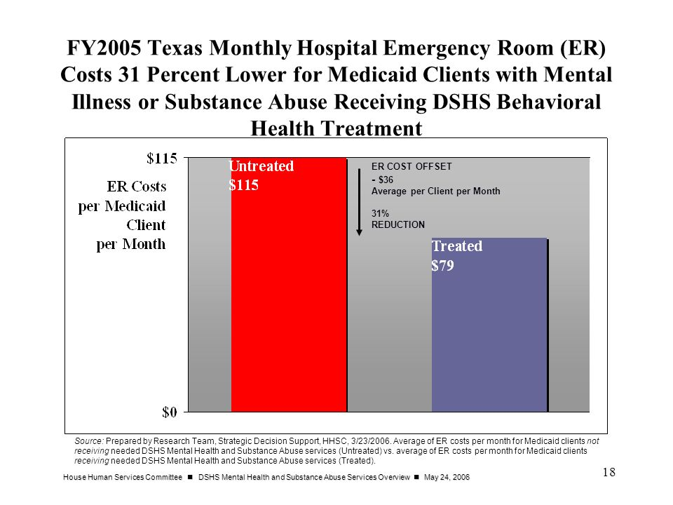 FY2005 Texas Monthly Hospital Emergency Room (ER) Costs 31 Percent Lower for Medicaid Clients with Mental Illness or Substance Abuse Receiving DSHS Behavioral Health Treatment