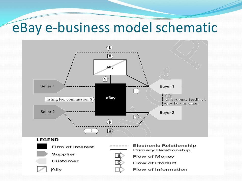E Business Models Ppt Video Online Download