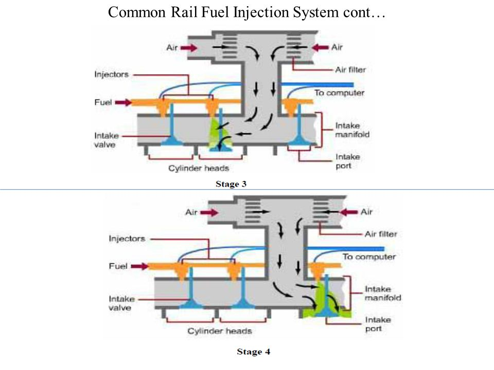 Common Rail Fuel Injection System cont…