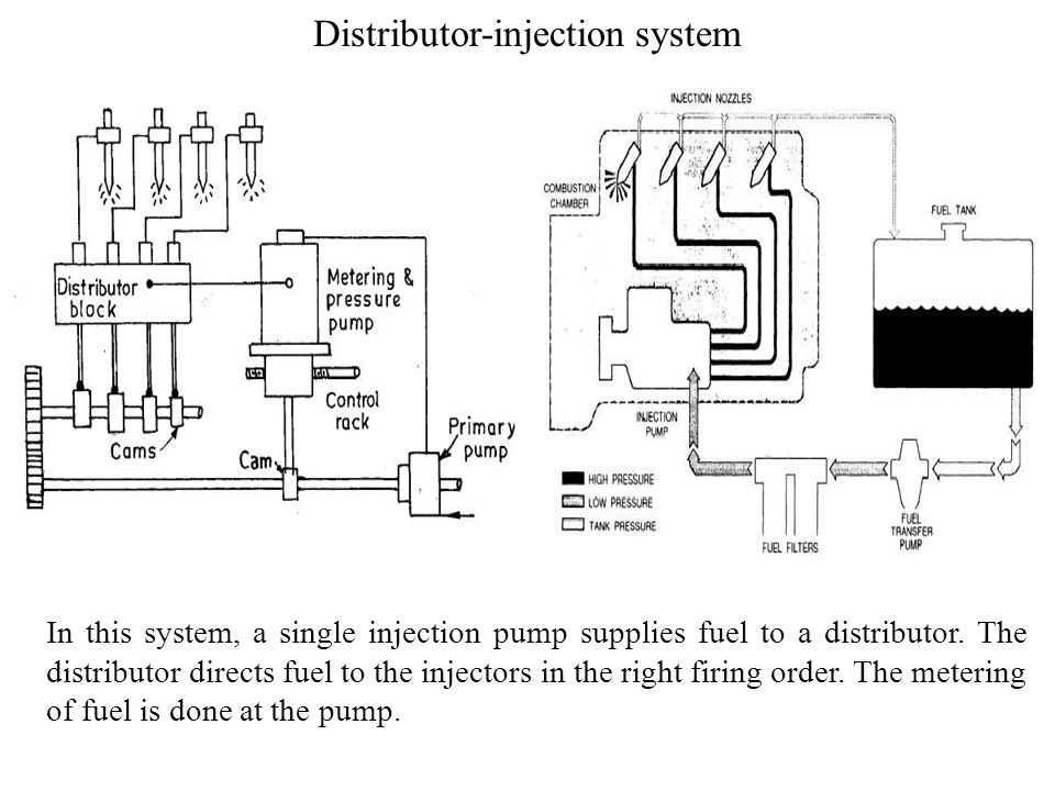Distributor-injection system