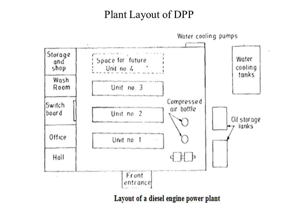 Plant Layout of DPP