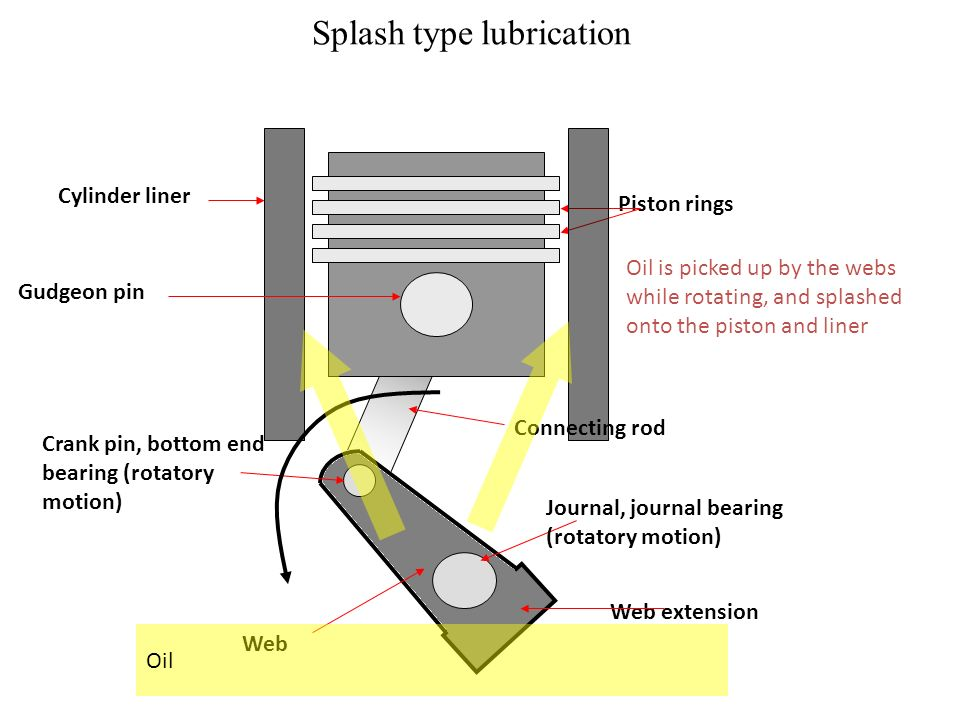 Splash type lubrication