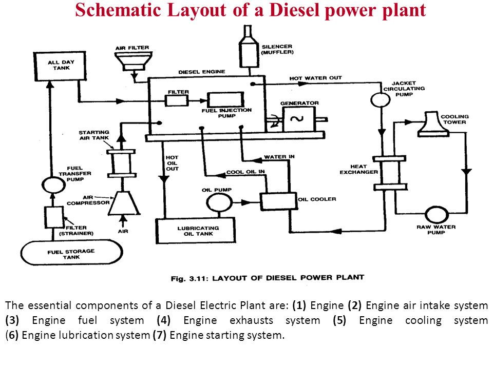 diesel engine power plant prepared by  nimesh gajjar