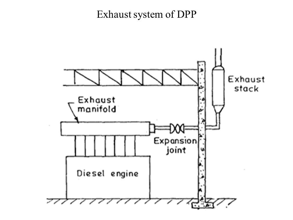 Exhaust system of DPP