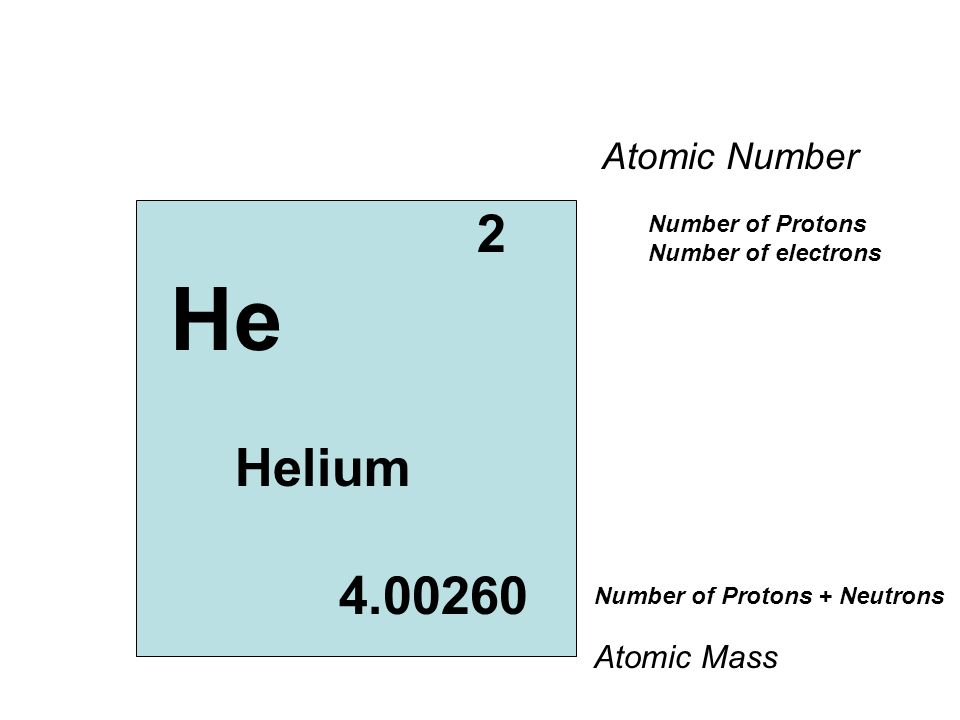 He Helium 4.00260 Atomic Number 2 Atomic Mass