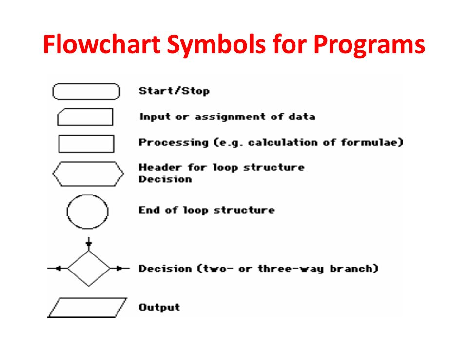 Algorithms And Flowcharts For Programming Cfd Ppt Video Online