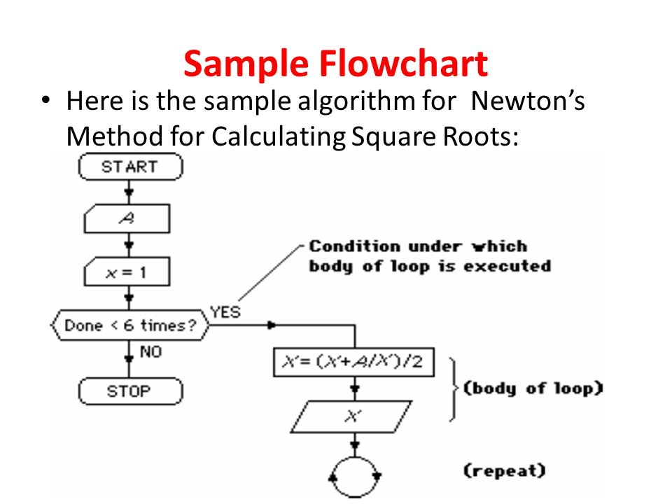 algorithm flowchart and trailer record Meaning of flowchart symbols, examples of where to use the symbols and images of flowchart symbols links to additional flowchart resources.
