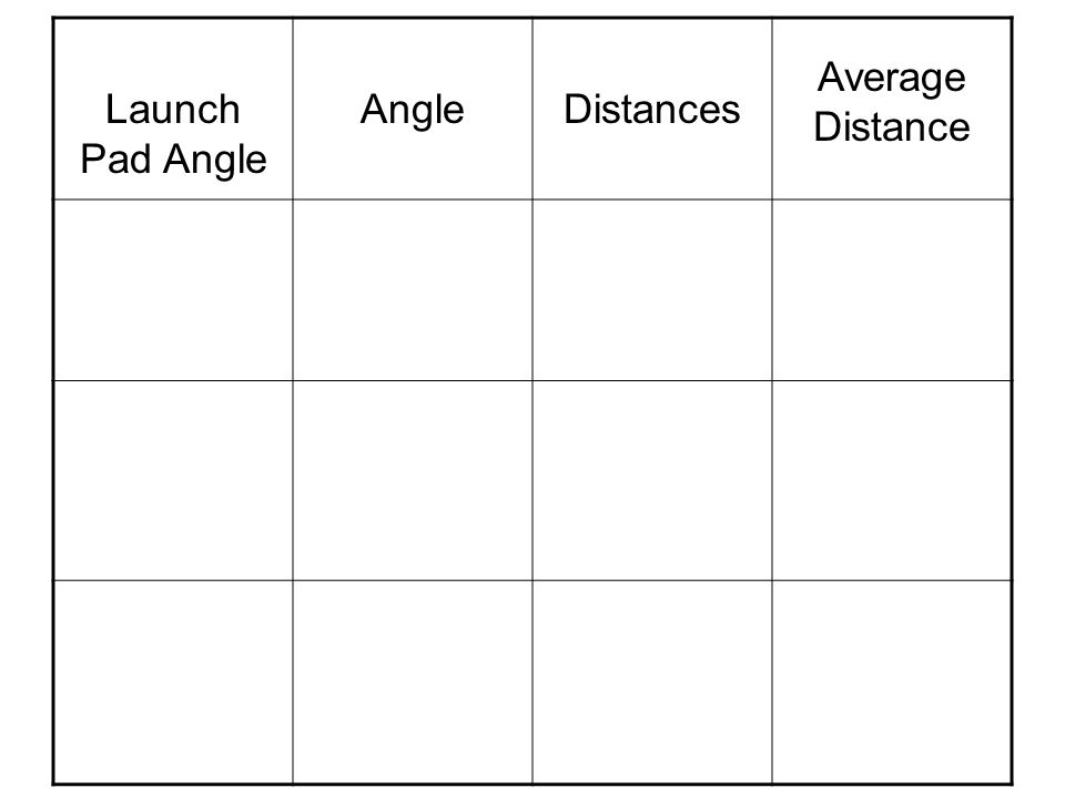 Launch Pad Angle Angle Distances Average Distance