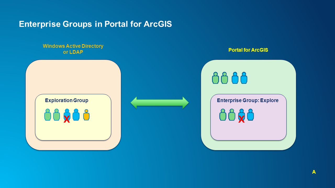 ArcGIS Server and Portal for ArcGIS An Introduction to