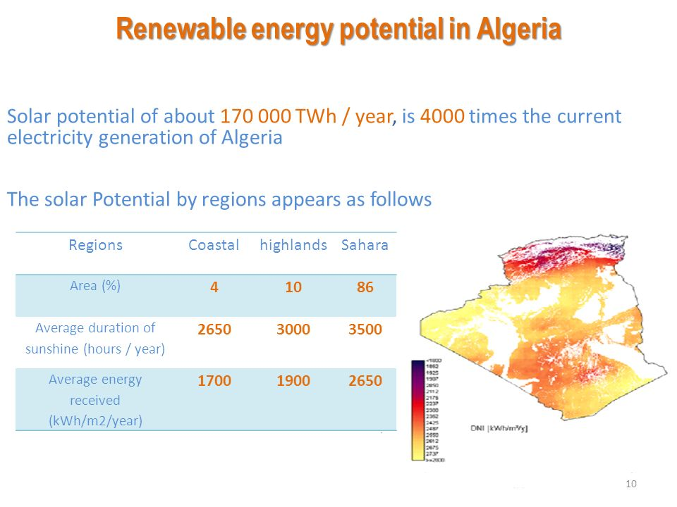RENEWABLE ENERGY POTENTIAL AND IMPACT ON ENERGY MIX IN