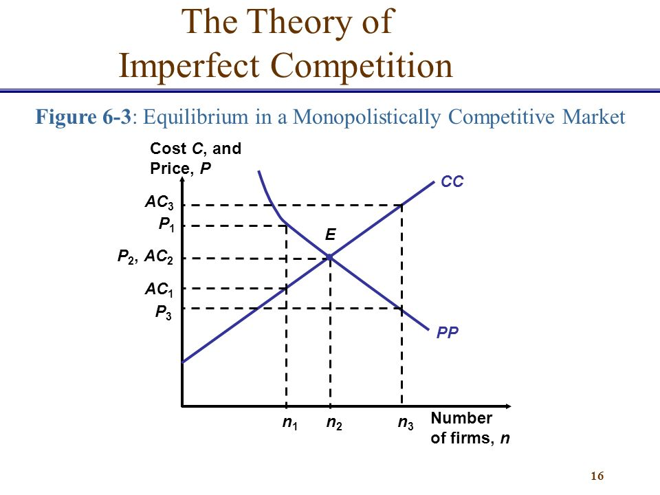 Theories of Imperfectly Competitive Markets