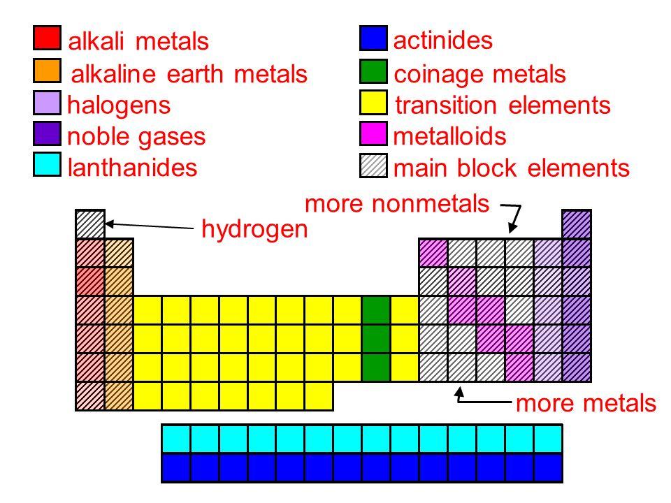 7 alkali metals actinides alkaline earth metals coinage metals halogens transition elements noble gases