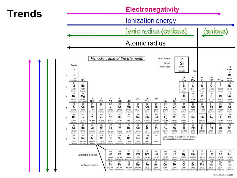 Periodic Trends Ppt Download