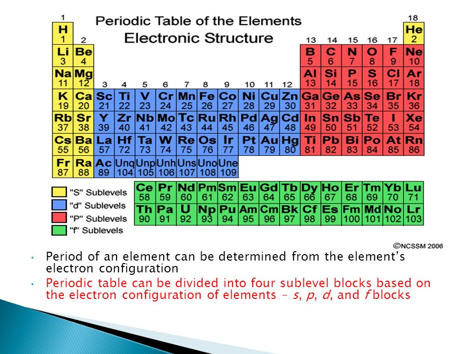 5 2 electron configuration and the periodic table ppt download periods and blocks of the periodic table 4 period urtaz Images