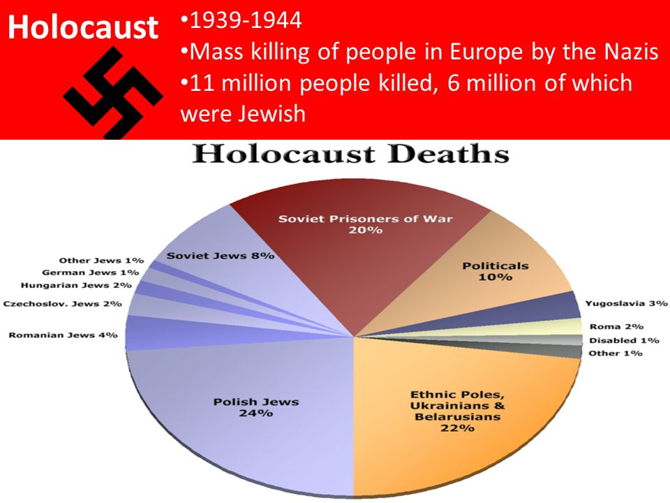 Holocaust Mass killing of people in Europe by the Nazis