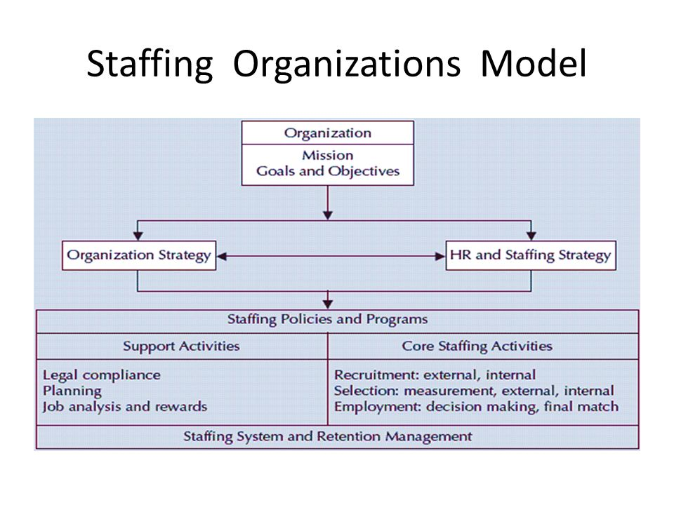 Staffing Organizations Model Support activities 1-Legal