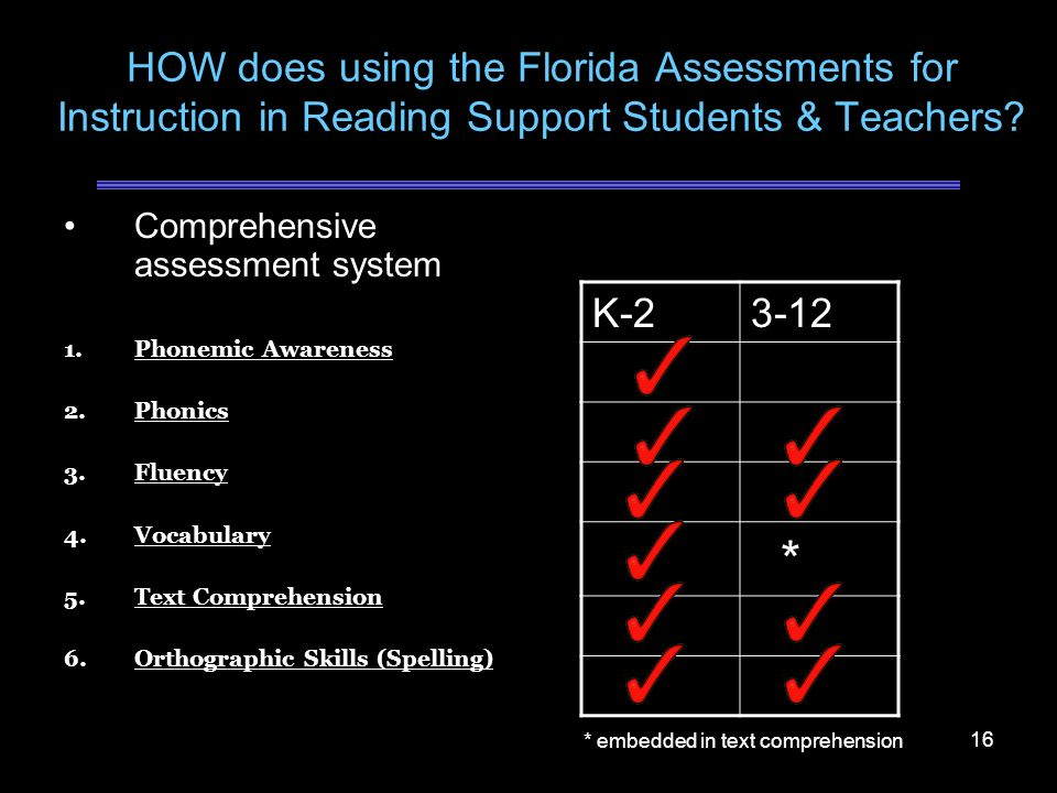 HOW does using the Florida Assessments for Instruction in Reading Support Students & Teachers