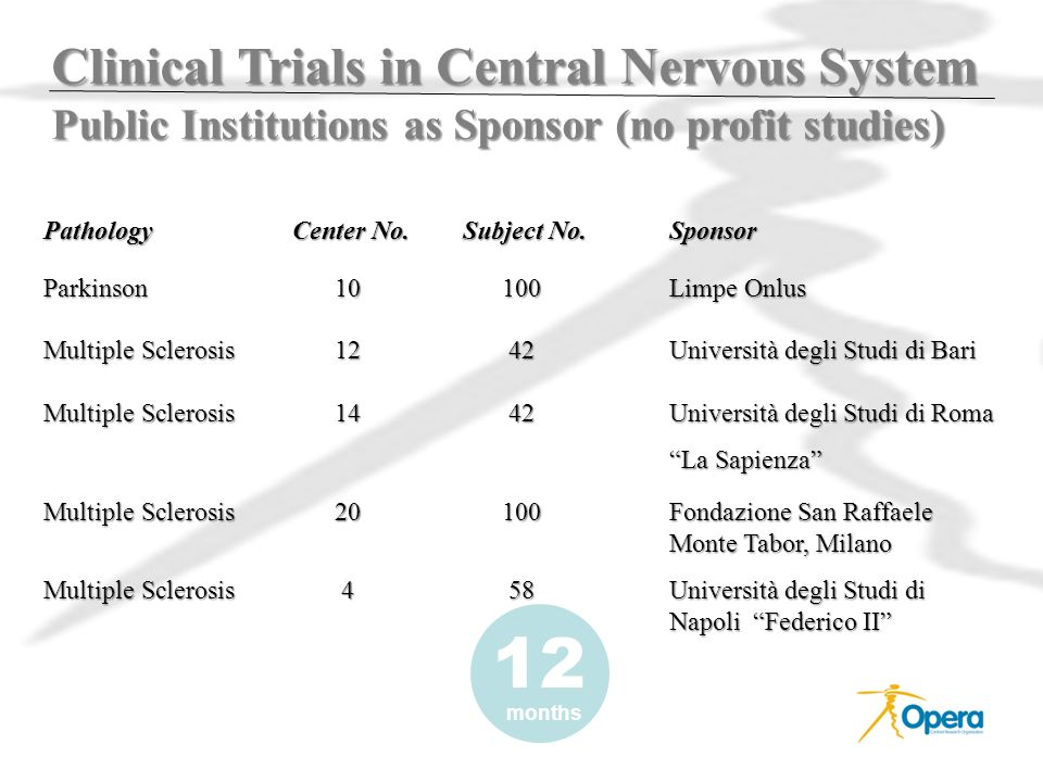 Clinical Trials in Central Nervous System Public Institutions as Sponsor (no profit studies)