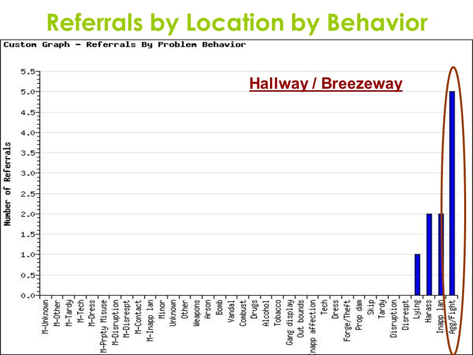 Referrals by Location by Behavior