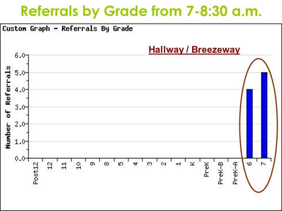 Referrals by Grade from 7-8:30 a.m.
