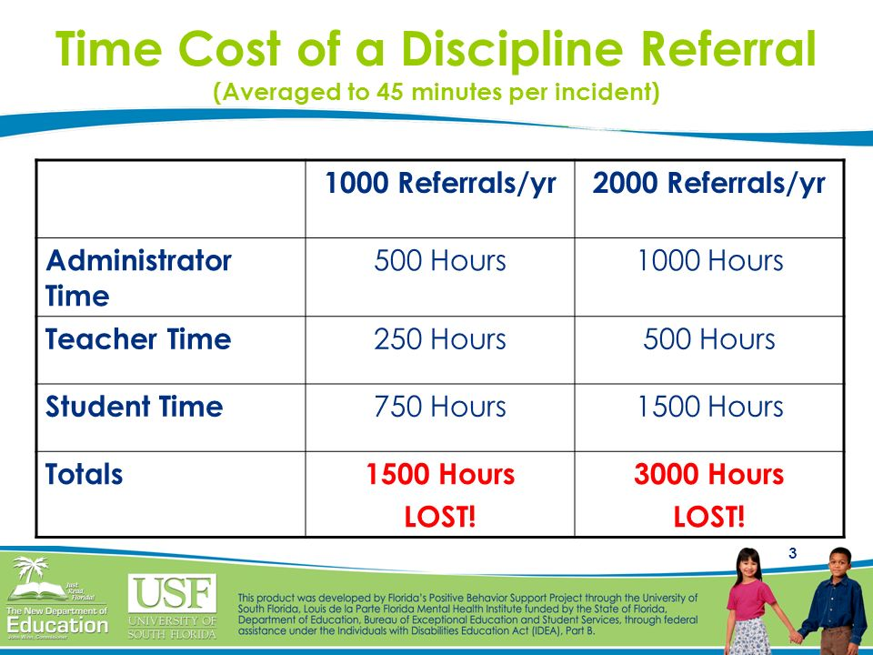 Time Cost of a Discipline Referral (Averaged to 45 minutes per incident)