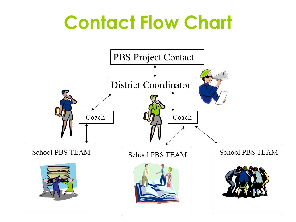 Contact Flow Chart PBS Project Contact District Coordinator Coach