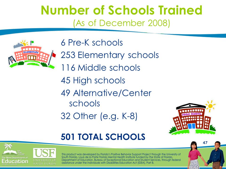 Number of Schools Trained (As of December 2008)