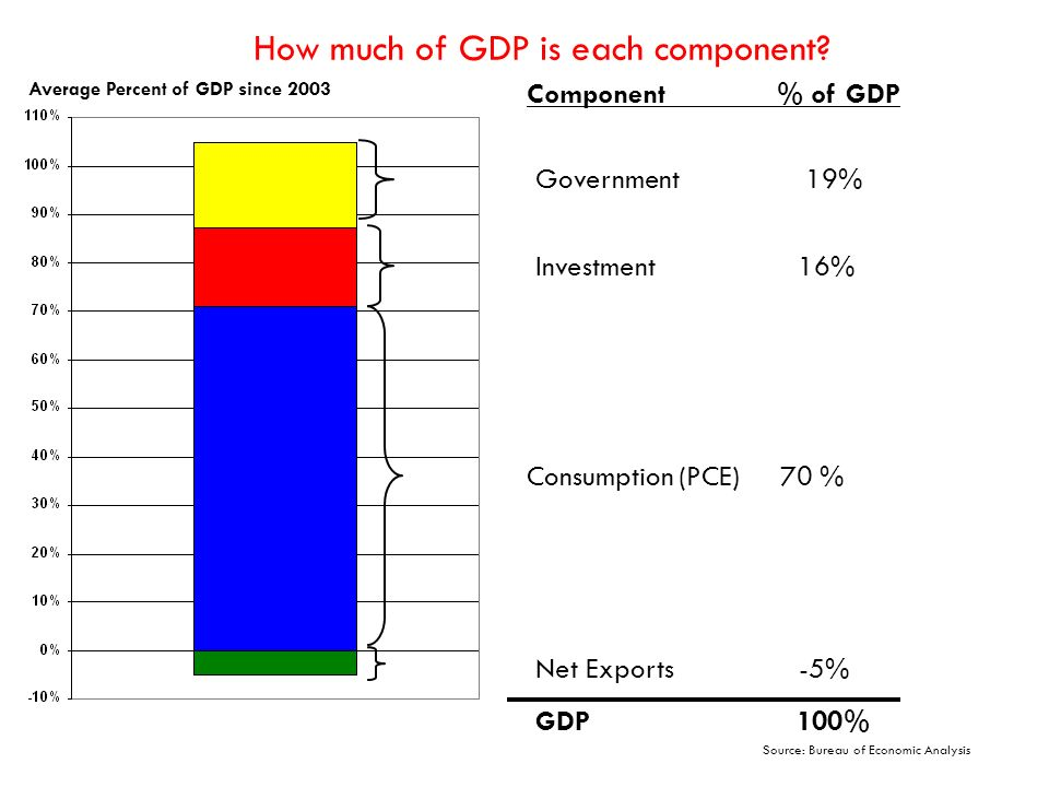 How much of GDP is each component