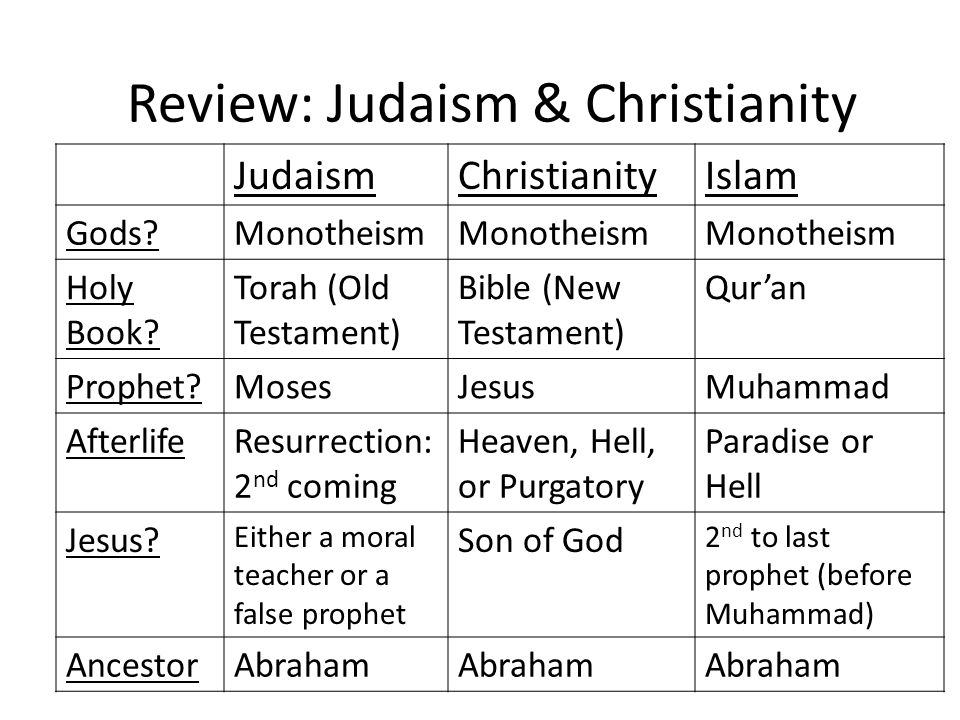 compare and contrast christianity and islam