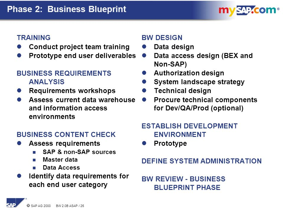 Agenda sap bw project experiences key success factors ppt download 25 phase 2 business blueprint malvernweather Image collections