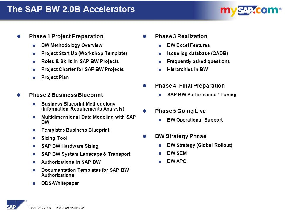 Agenda sap bw project experiences key success factors ppt download the sap bw 20b accelerators malvernweather Choice Image