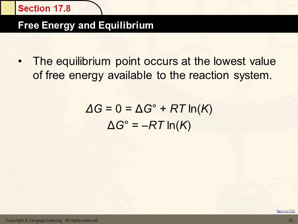 The equilibrium point occurs at the lowest value of free energy available to the reaction system.