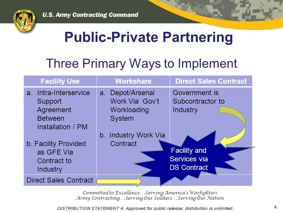 Direct Sales Contracting Can Be Your Subcontractor Ppt Download