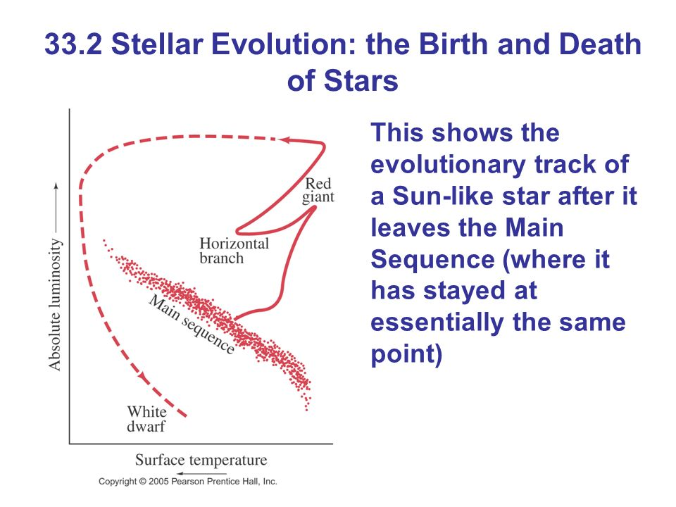33.2 Stellar Evolution: the Birth and Death of Stars