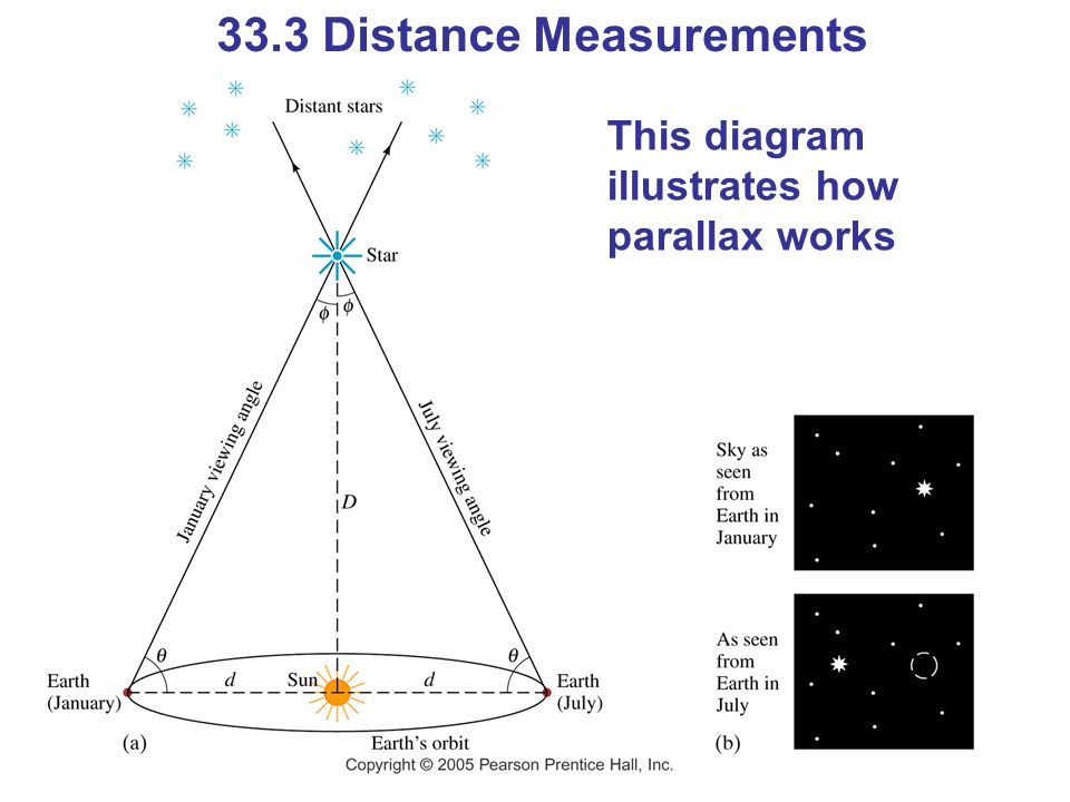 33.3 Distance Measurements