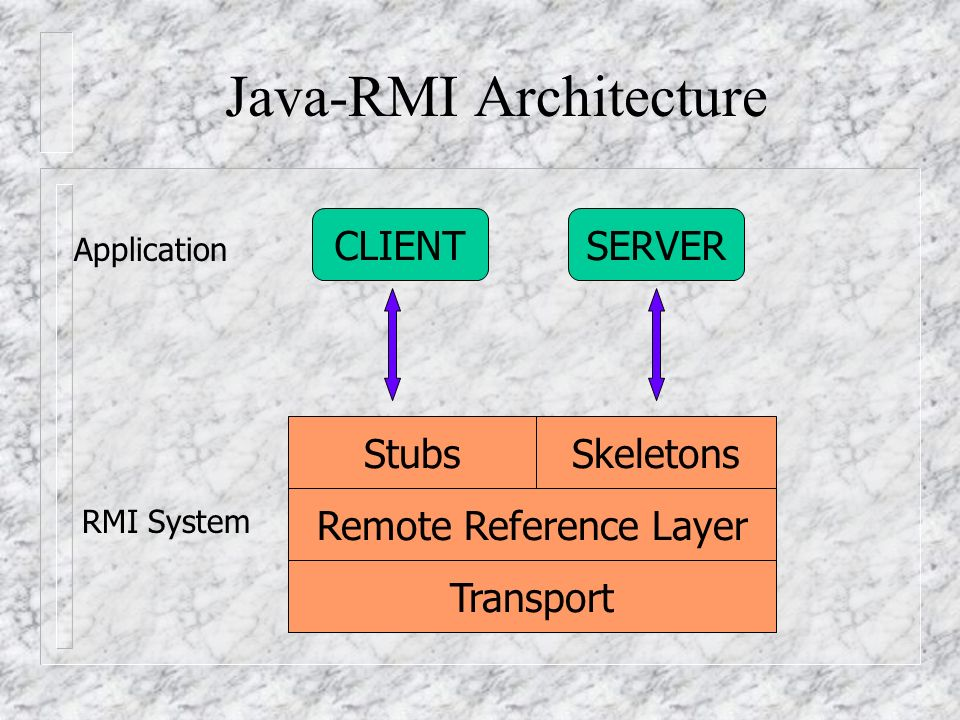 Java-RMI Architecture