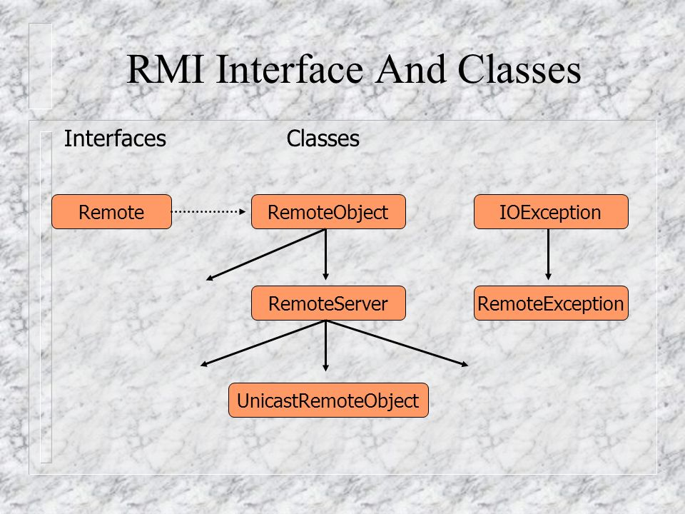 RMI Interface And Classes
