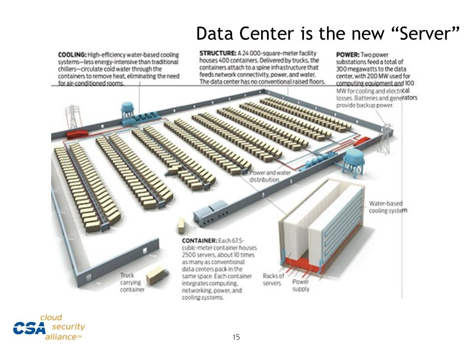 Data Center is the new Server