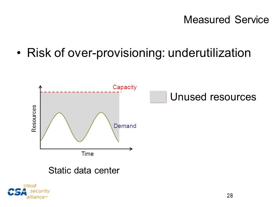 Risk of over-provisioning: underutilization